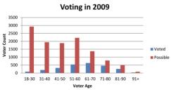 tc-voting-turnout-2009
