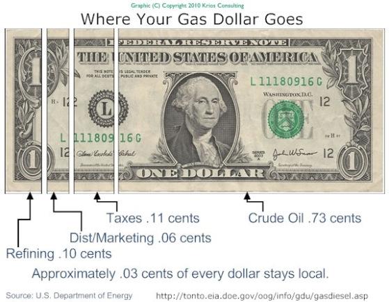 gasDollar